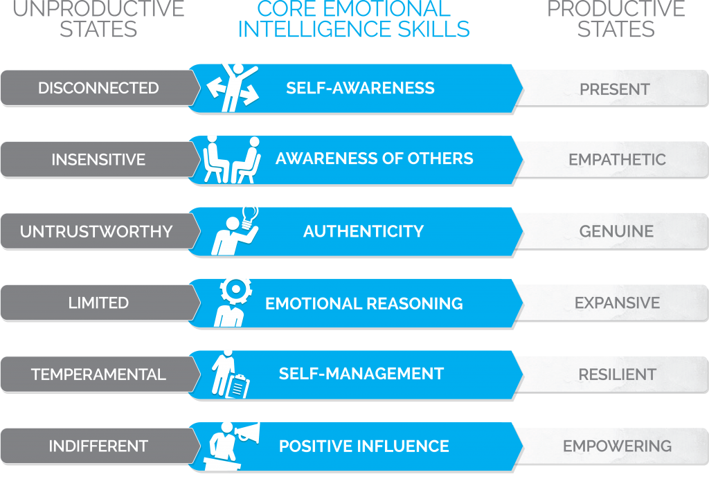 Genos Model of Emotional Intelligence