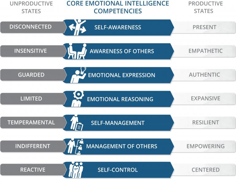 Genos Model of Emotional Intelligence in Recruitment