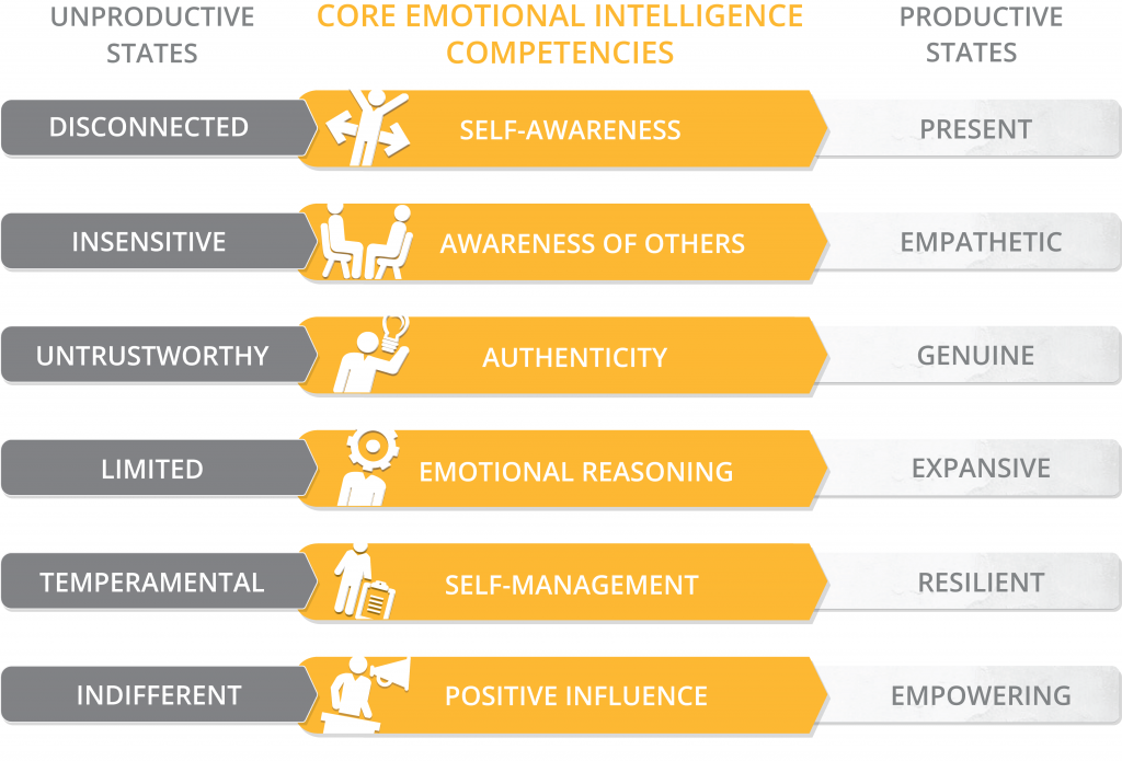 Genos model of emotionally intelligent workplace behaviour